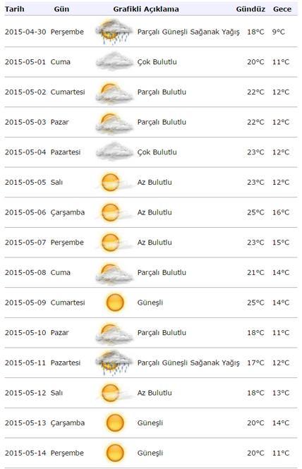 istanbulda 1 mayıs hava durumu