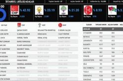 Adalar 2015 Milletvekili Seçim Sonuçları